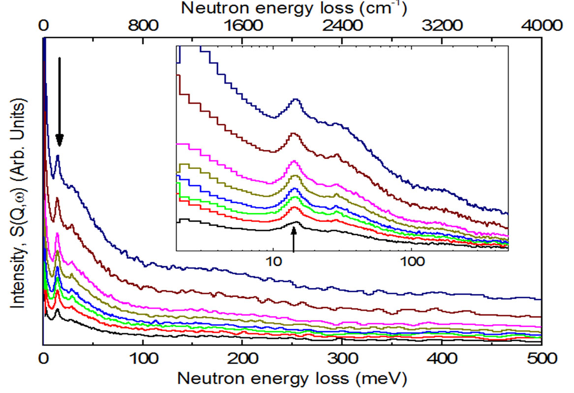 Isis inelastic neutron scattering shows new limits for hydrogen page image pooptronica Choice Image