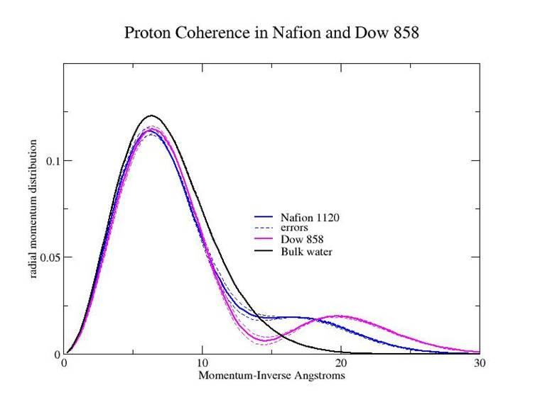 Proton momentum distribution in NAFION and similar compounds as measur