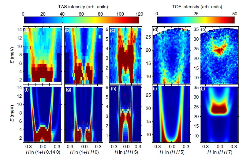 Contour maps of spin-wave dispersions in Sr3Fe2O7 measured on PANDA, P