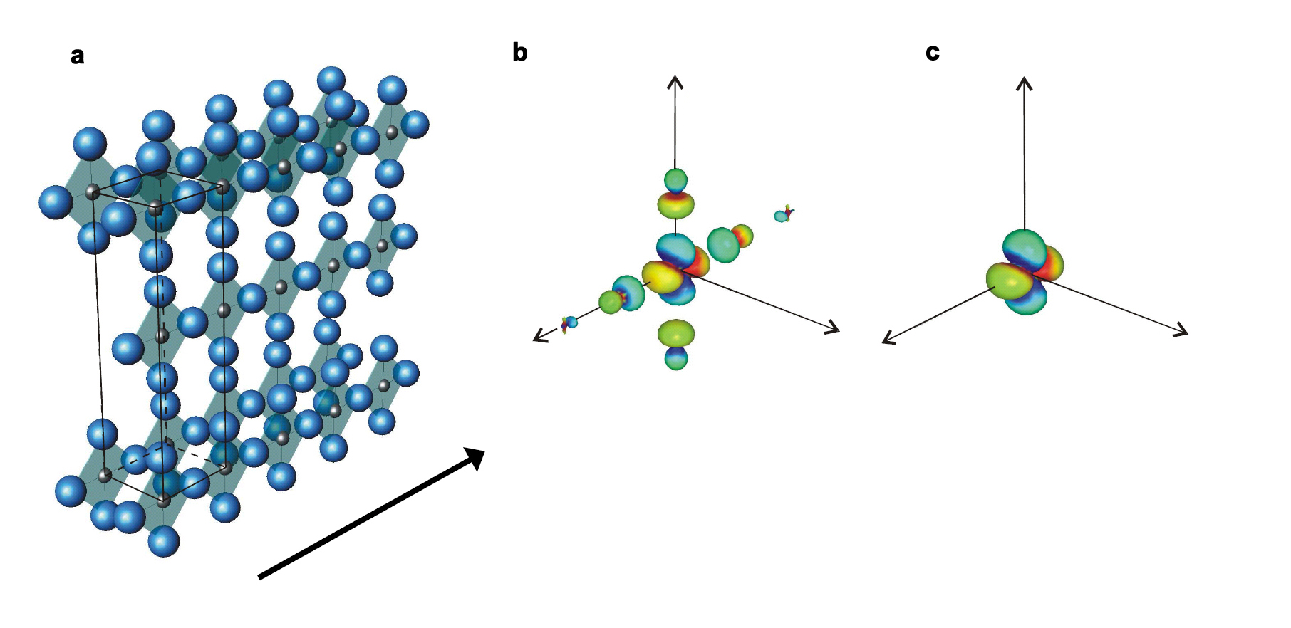Covalent bonding spreads copper orbitals along the bonds