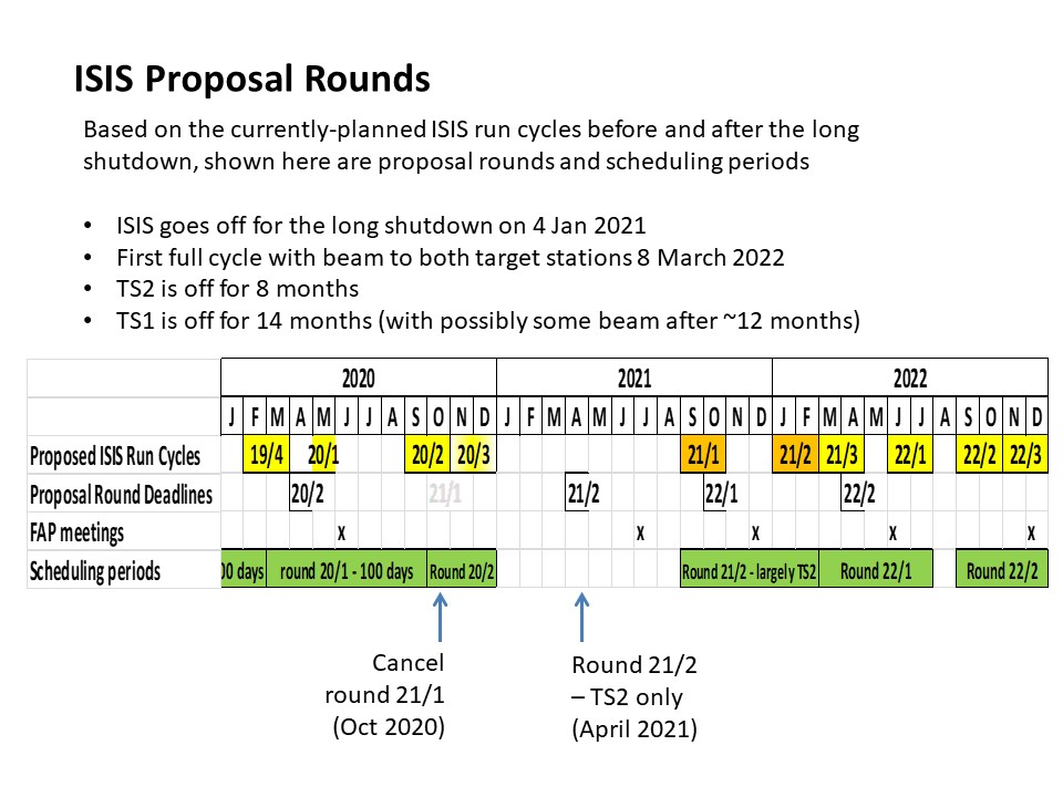 TS1_proposal_rounds_revised_Jan2020.jpg
